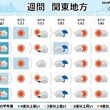 関東の週間 雨を境に ポカポカ陽気