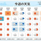 週間 金曜・土曜は冷え込み注意 月曜は春の嵐