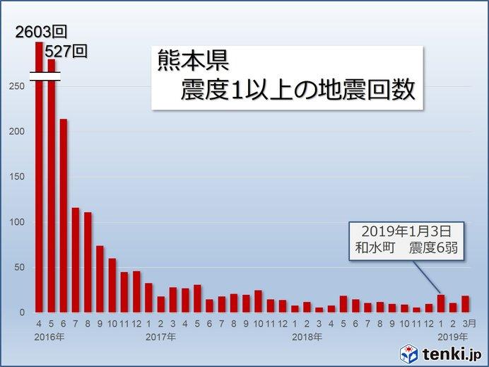 熊本の地震の状況は