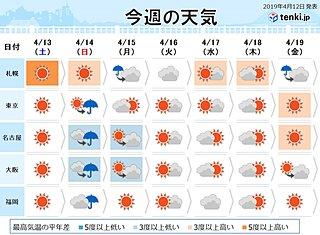 週間 日曜から月曜は広く雨 北海道や東北は荒天に