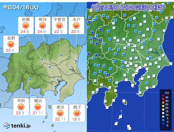 16日 関東 風収まり穏やか晴天 内陸は汗ばむほど