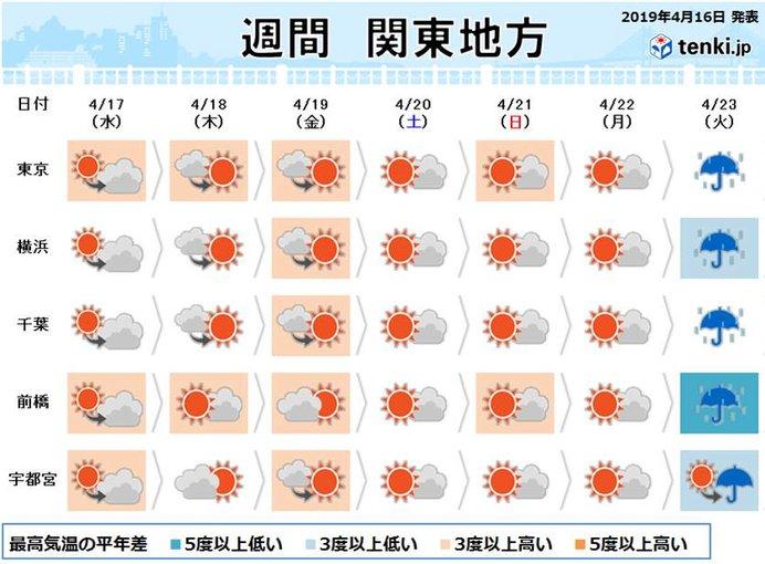 関東の週間 来週の火曜は雨 寒の戻りも