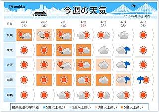 週間 週末は晴れて夏の陽気 来週初めは雨