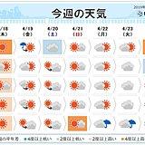 週間予報 初夏の陽気 北海道は木曜も 日曜は九州で