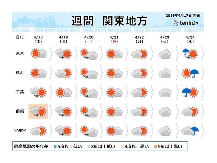 関東の週間 日差し多め 気温は高め
