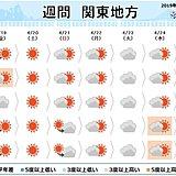 関東の週間 しばらくは初夏の陽気