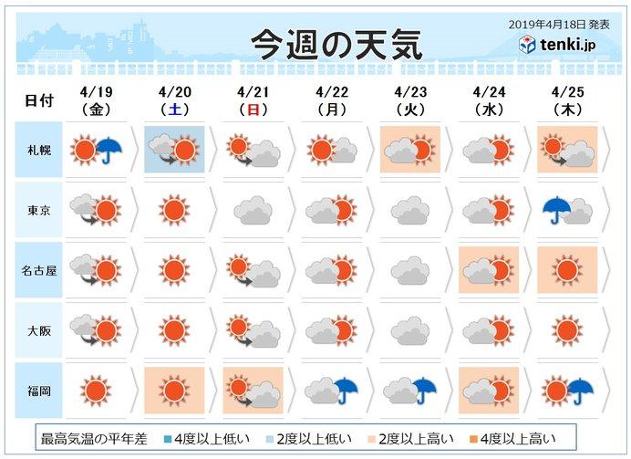 週間予報 来週中頃は西日本で夏日続出