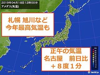 18日 東海や甲信で気温急上昇 北海道は今年1番も