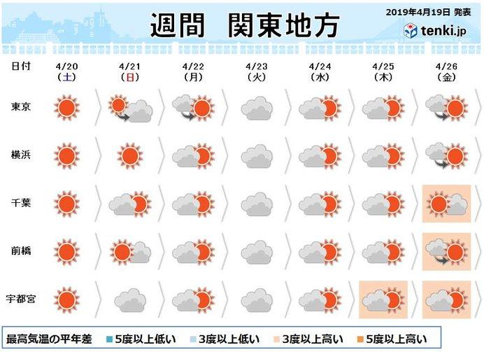 関東週間 ゴールデンウィーク直前は 気温上昇