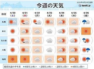 週間 全国的に気温上昇 桜前線は北海道へ