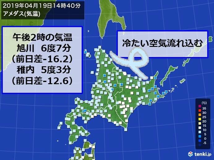 北海道 季節外れの暑さ一転 気温16度もダウン