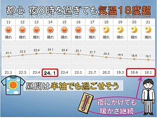 東京都心 夜8時を過ぎても気温18度超え