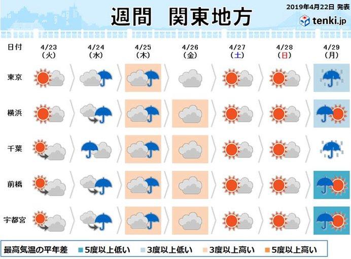 関東の週間 週の中頃に雨 10連休は晴天でスタート