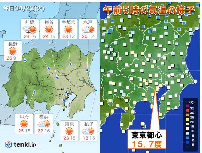 23日 関東 日差し出て 汗ばむくらいの陽気続く