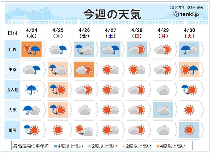 週間 10連休直前に北海道で雪や吹雪 本州の山も雪