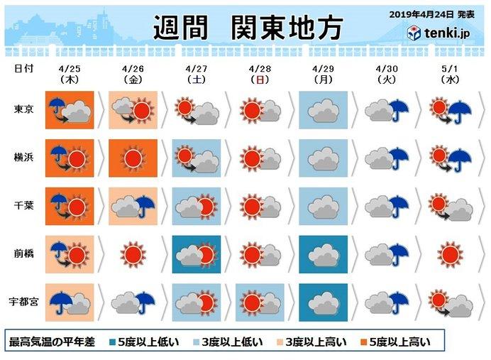 関東週間 GWスタートは晴れでも不安定