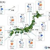 25日 西・東は気温上昇 東京夏日予想 熱中症注意