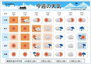 週間 週末は夏の暑さ 来週は春の雨