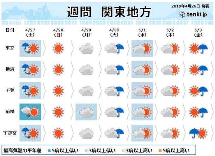 関東の週間 天気は日替わり 最高気温3月並みの所も