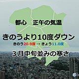 平成最後の金曜 都心 正午は3月中旬並みの寒さ