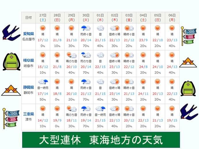 大型連休 東海地方の天気は?