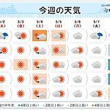 週間予報 4日~5日は6月並みの暑さ 熱中症に注意