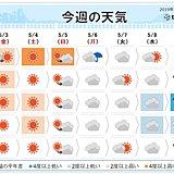 週間 こどもの日は夏の暑さ GW最終日は曇りや雨