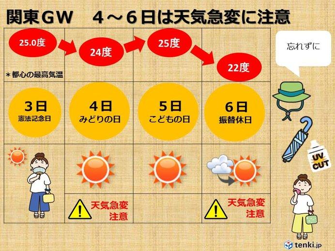 関東GW 残り3日間 注意する点は