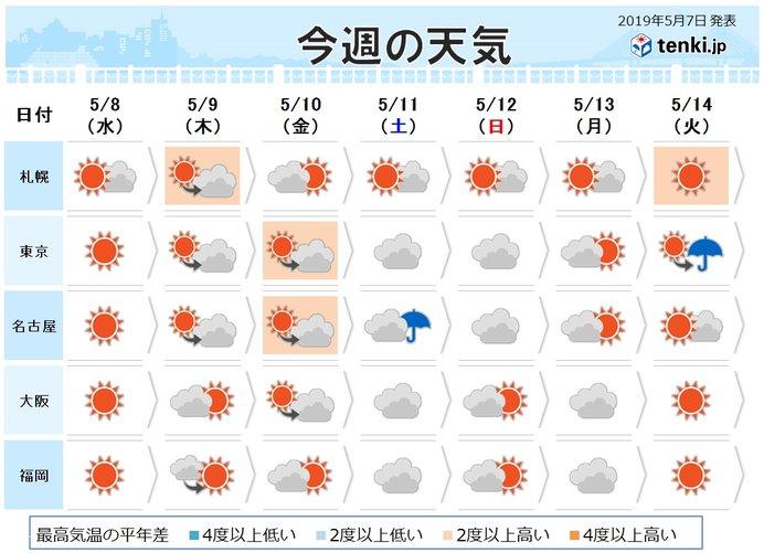 週間 晴天多い 暑さと日焼け対策万全に 週末は雨も