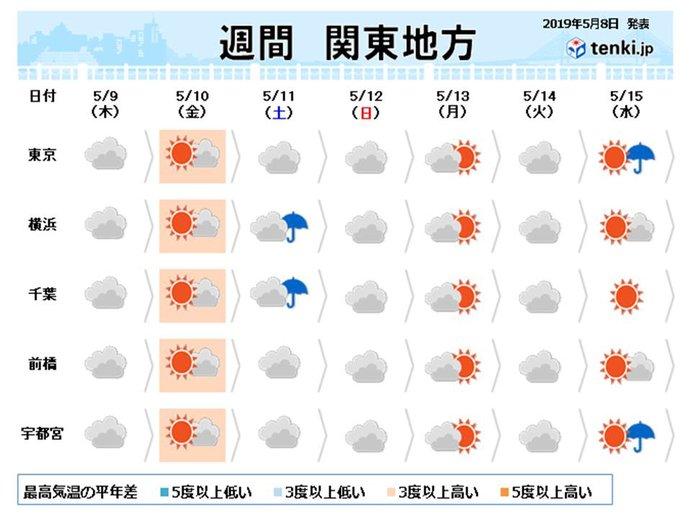 関東の週間 晴れは長続きせず