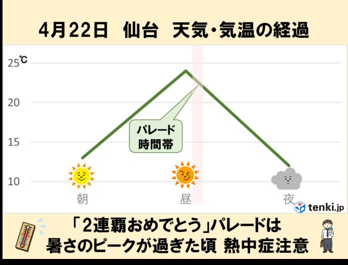 22日パレード当日の仙台 日中は晴天