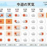 週間 金曜は関東や東北で7月並み 急な暑さに注意