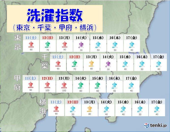 洗濯指数(東京・千葉・甲府・横浜)