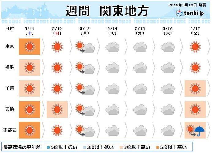 関東の週間 土曜も暑い 「母の日」も一部で突然の雨