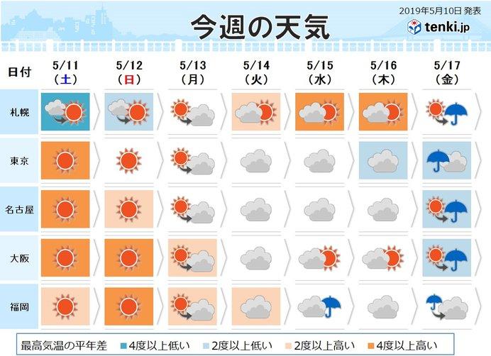 明日 の 天気 堺 市