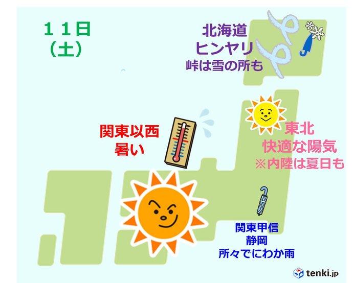 関東以西は夏 内陸は30度くらい 北海道では雪も