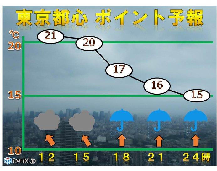 東京都心 通勤時より帰宅時がヒンヤリ 雨は断続的に