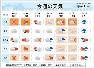 週間 金曜~日曜 沖縄・九州から関東に発達した雨雲