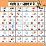 北海道 今週は季節先取り 汗ばむ陽気!