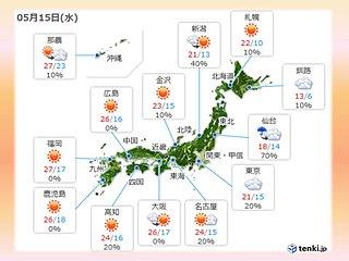 水曜 九州から近畿は汗ばむ陽気 関東はすっきりせず