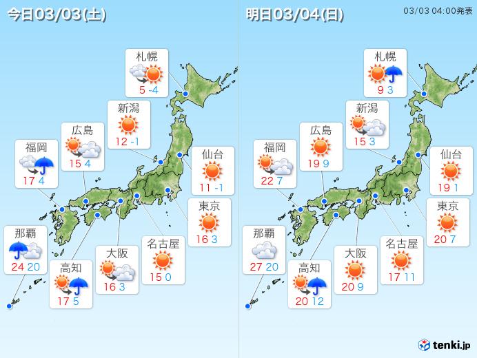土日の日差し有効に 来週は曇りや雨