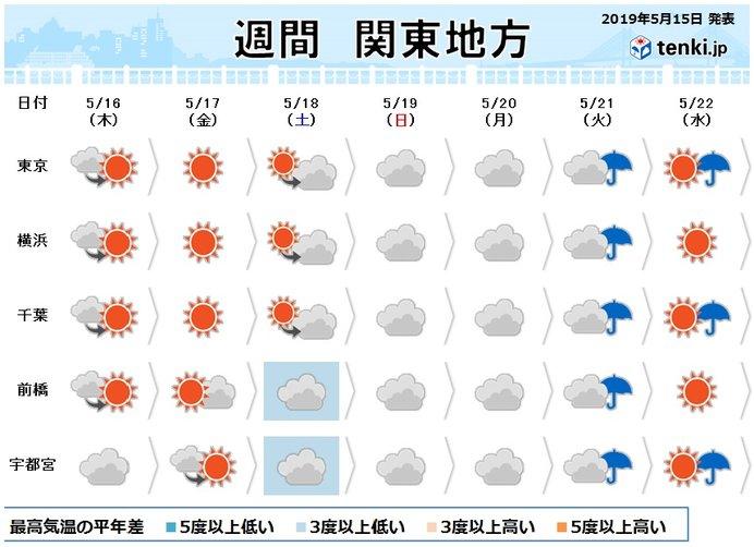 関東週間 梅雨の気配じわり