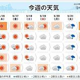 週間予報 九州~東北の日本海側・北海道 高温続く