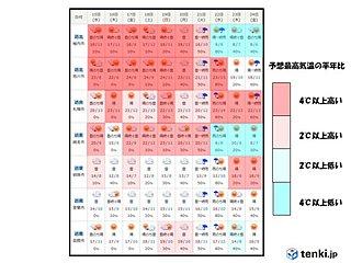 北海道 気温の高い状態が続く