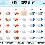 関東の週間 土日は大体晴れ 来週前半は曇りや雨