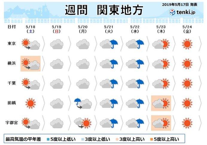 関東の週間予報 日曜の満月は見られる? 来週も暑い