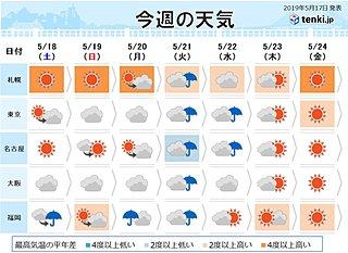 週間 21日から22日は太平洋側を中心に大雨の恐れ