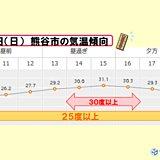 関東 日中25度以上の時間が長い