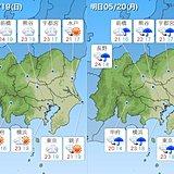 関東19日 雲の多い日曜日 晴れ間も