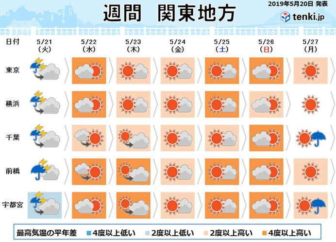 関東の週間 激しい雨のあと気温上昇 内陸は真夏日も